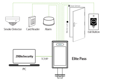 so do dây diện Elite Pass